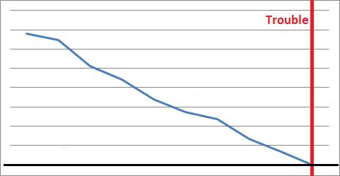 Decreasing Gauge Metric