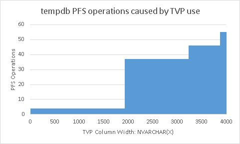 PFS Operations