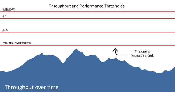 The Troubleshooting Landscape